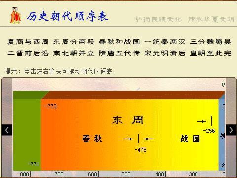 历史朝代顺序表及时间图片